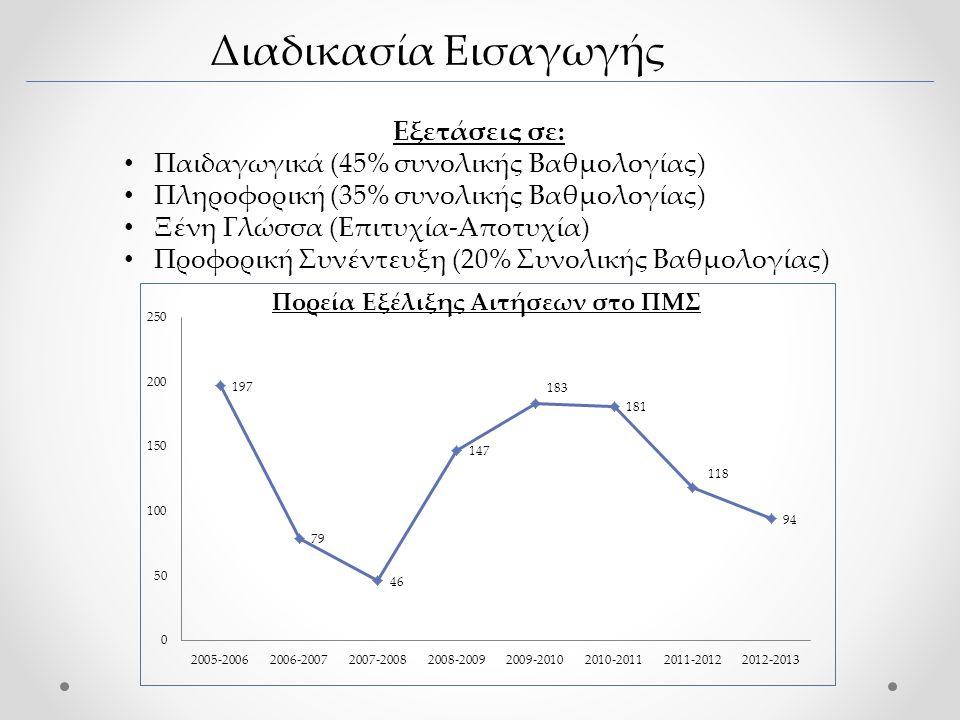Διαδικασία Εισαγωγής Εξετάσεις σε: • Παιδαγωγικά (45% συνολικής Βαθμολογίας) • Πληροφορική (35% συνολικής Βαθμολογίας) • Ξένη Γλώσσα (Επιτυχία-Αποτυχία) • Προφορική Συνέντευξη (20% Συνολικής Βαθμολογίας) Πορεία Εξέλιξης Αιτήσεων στο ΠΜΣ