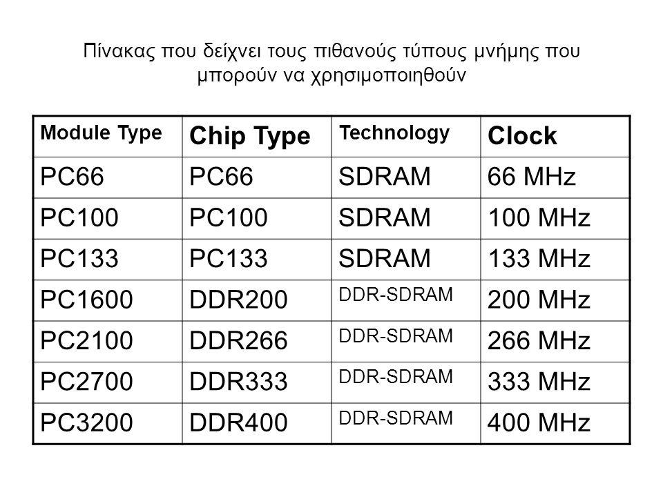 Πίνακας που δείχνει τους πιθανούς τύπους μνήμης που μπορούν να χρησιμοποιηθούν Module Type Chip Type Technology Clock PC66 SDRAM66 MHz PC100 SDRAM100 MHz PC133 SDRAM133 MHz PC1600DDR200 DDR-SDRAM 200 MHz PC2100DDR266 DDR-SDRAM 266 MHz PC2700DDR333 DDR-SDRAM 333 MHz PC3200DDR400 DDR-SDRAM 400 MHz