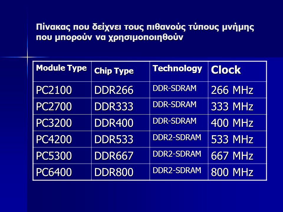Πίνακας που δείχνει τους πιθανούς τύπους μνήμης που μπορούν να χρησιμοποιηθούν Module Type Chip Type Chip Type Technology Clock PC2100DDR266DDR-SDRAM 266 MHz PC2700DDR333DDR-SDRAM 333 MHz PC3200DDR400DDR-SDRAM 400 MHz PC4200DDR533DDR2-SDRAM 533 MHz PC5300DDR667DDR2-SDRAM 667 MHz PC6400DDR800DDR2-SDRAM 800 MHz