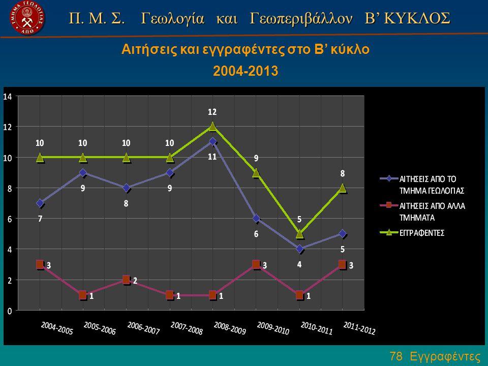 Π. Μ. Σ. Γεωλογία και Γεωπεριβάλλον Β' ΚΥΚΛΟΣ 78 Εγγραφέντες Αιτήσεις και εγγραφέντες στο Β' κύκλο 2004-2013