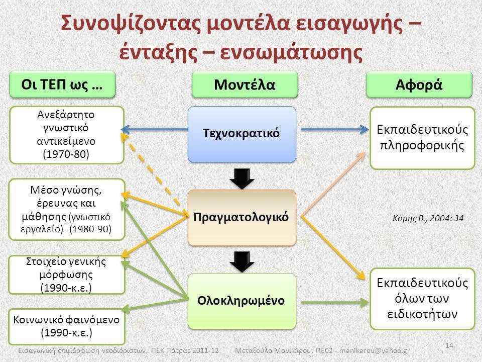 Συνοψίζοντας μοντέλα εισαγωγής – ένταξης – ενσωμάτωσης Οι ΤΕΠ ως … Μοντέλα Αφορά Ανεξάρτητο γνωστικό αντικείμενο (1970-80) Μέσο γνώσης, έρευνας και μά