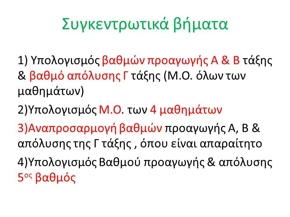 Συγκεντρωτικά βήματα 1) Υπολογισμός βαθμών προαγωγής Α & Β τάξης & βαθμό απόλυσης Γ τάξης (Μ.Ο. όλων των μαθημάτων) 2)Υπολογισμός Μ.Ο. των 4 μαθημάτων