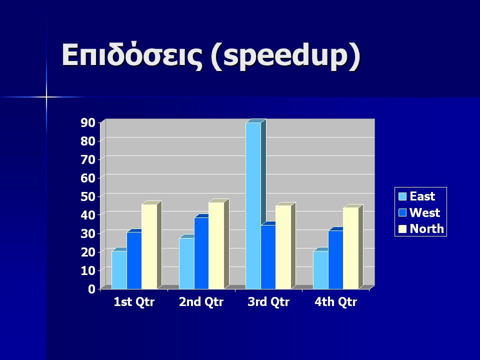 Επιδόσεις (speedup)