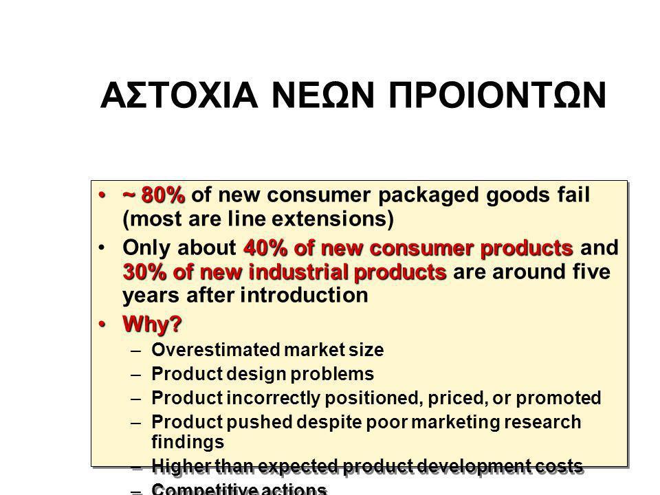 ΕΠΙΤΥΧΙΑ ΣΤΑ ΝΕΑ ΠΡΟΙΟΝΤΑ •Το 46% των πόρων για ανάπτυξη και είσοδο στην αγορά, είναι για προϊόντα που ακυρώνονται ή δεν έχουν οικονομική ανταπόδοση.