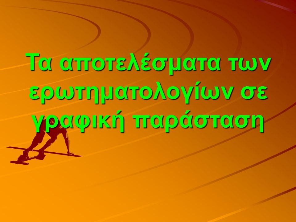 Χάστε θερμίδες με  Μπάσκετ  584 θερμίδες την ώρα  Τένις  584 θερμίδες την ώρα  Ποδόσφαιρο  600 θερμίδες την ώρα  Βόλεϊ  300 θερμίδες την ώρα  Αερόμπικ  360-550 (ανάλογα με την ένταση)  Διάδρομος  250-630 (ανάλογα με την ένταση)  Ποδήλατο  550 θερμίδες την ώρα  Σχοινάκι  700 θερμίδες την ώρα