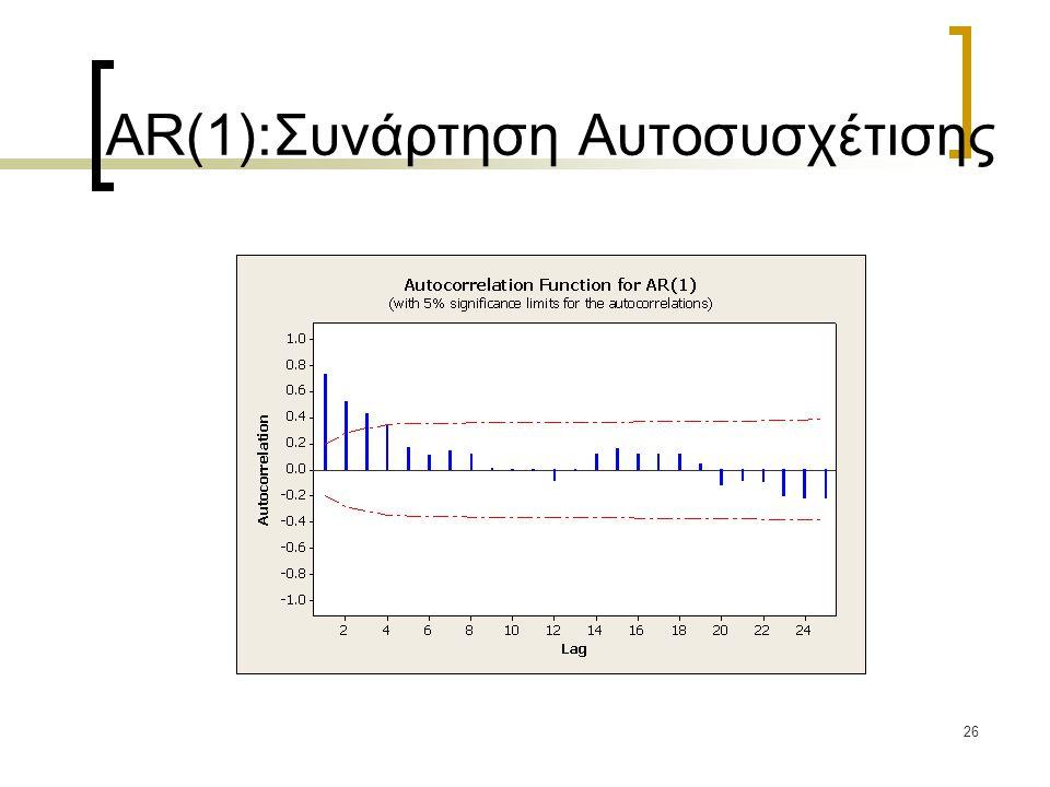 26 AR(1):Συνάρτηση Αυτοσυσχέτισης