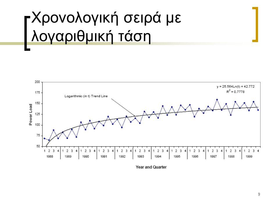 20 Συνολοκλήρωση (cointegration)  Η παλινδρόμηση μη στάσιμων χρονολογικών σειρών μπορεί να οδηγήσει σε στατιστικά αξιόπιστα συμπεράσματα αν οι σειρές είναι συνολοκληρωμένες.