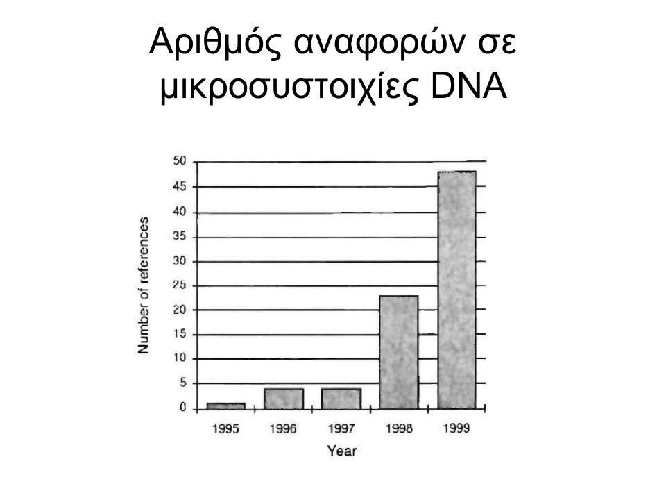 Αριθμός αναφορών σε μικροσυστοιχίες DNA