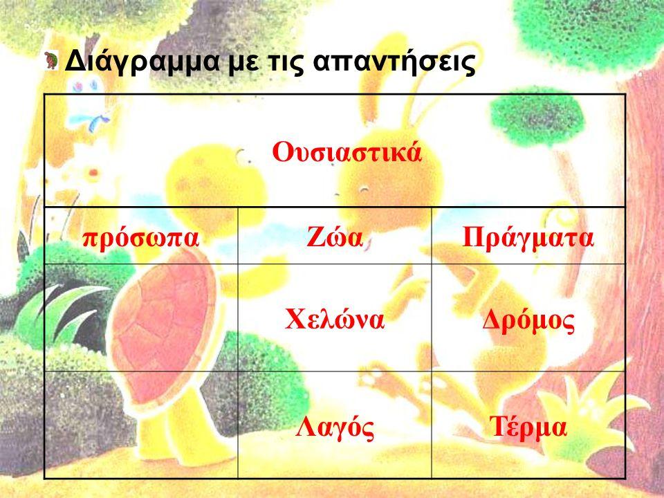 Διάγραμμα με τις απαντήσεις Ουσιαστικά πρόσωπαΖώαΠράγματα ΧελώναΔρόμος ΛαγόςΤέρμα