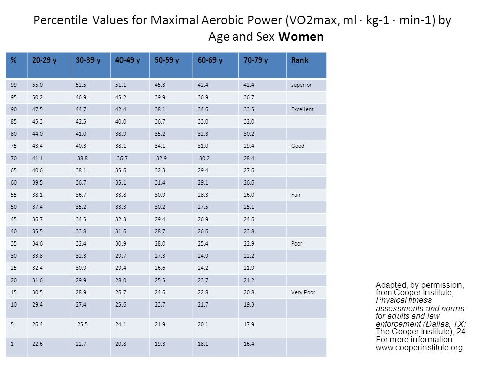 28/6/2014 Percentile Values for Maximal Aerobic Power (VO2max, ml · kg-1 · min-1) by Age and Sex Women %20-29 y30-39 y40-49 y50-59 y60-69 y70-79 yRank