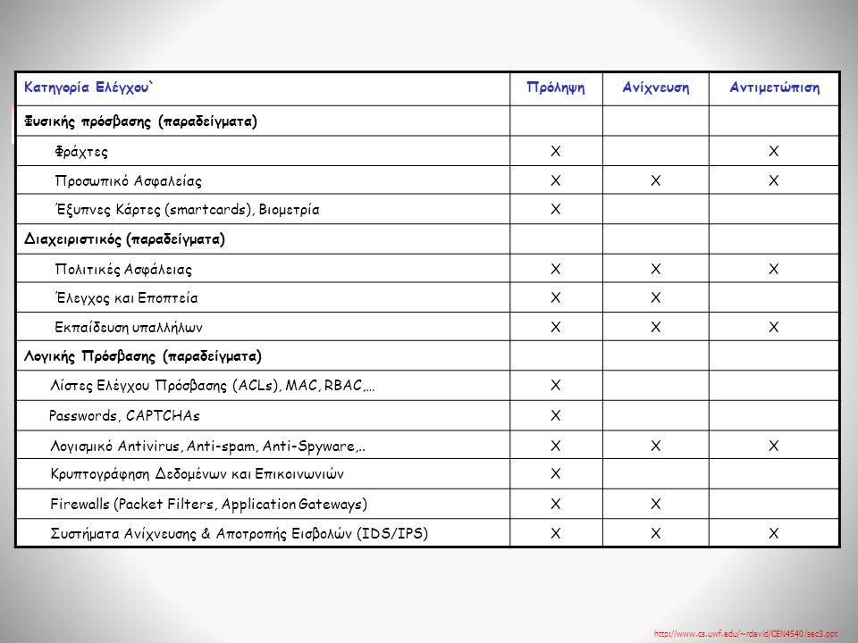 Κατηγορία Ελέγχου`ΠρόληψηΑνίχνευσηΑντιμετώπιση Φυσικής πρόσβασης (παραδείγματα) ΦράχτεςXX Προσωπικό ΑσφαλείαςXXΧ Έξυπνες Κάρτες (smartcards), ΒιομετρίαX Διαχειριστικός (παραδείγματα) Πολιτικές ΑσφάλειαςXXΧ Έλεγχος και ΕποπτείαXX Εκπαίδευση υπαλλήλωνXXΧ Λογικής Πρόσβασης (παραδείγματα) Λίστες Ελέγχου Πρόσβασης (ACLs), MAC, RBAC,…X Passwords, CAPTCHAsX Λογισμικό Antivirus, Anti-spam, Anti-Spyware,..XXX Κρυπτογράφηση Δεδομένων και ΕπικοινωνιώνX Firewalls (Packet Filters, Application Gateways)XX Συστήματα Ανίχνευσης & Αποτροπής Εισβολών (IDS/IPS)XXX http://www.cs.uwf.edu/~rdavid/CEN4540/sec3.ppt