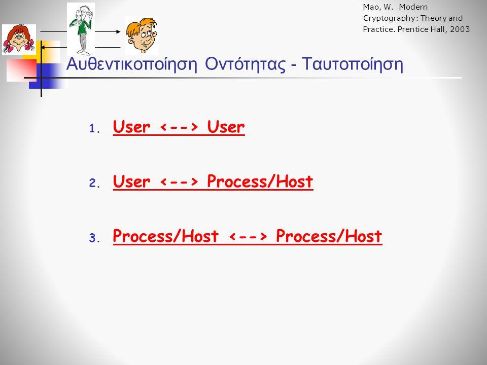 Αυθεντικοποίηση Οντότητας - Ταυτοποίηση Mao, W. Modern Cryptography: Theory and Practice. Prentice Hall, 2003 1. User User 2. User Process/Host 3. Pro