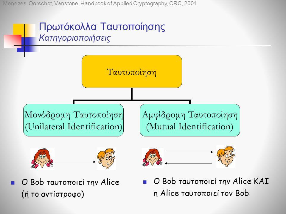 Πρωτόκολλα Ταυτοποίησης Κατηγοριοποιήσεις  O Bob ταυτοποιεί την Alice (ή το αντίστροφο)  Ο Bob ταυτοποιεί την Alice ΚΑΙ η Alice ταυτοποιεί τον Bob Ταυτοποίηση Μονόδρομη Ταυτοποίηση (Unilateral Identification) Αμφίδρομη Ταυτοποίηση (Mutual Identification) Menezes, Oorschot, Vanstone, Handbook of Applied Cryptography, CRC, 2001