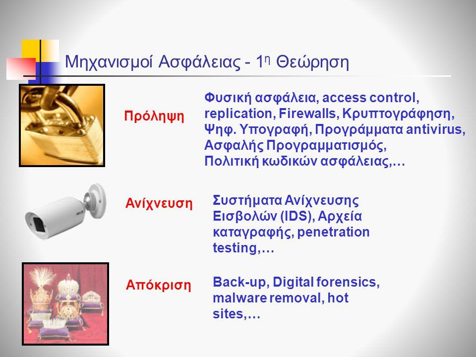 Απόκριση Back-up, Digital forensics, malware removal, hot sites,… Πρόληψη Φυσική ασφάλεια, access control, replication, Firewalls, Κρυπτογράφηση, Ψηφ.