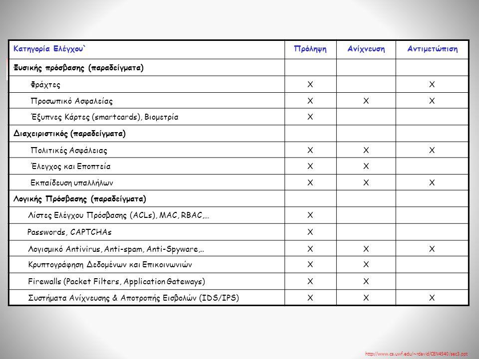 Κατηγορία Ελέγχου`ΠρόληψηΑνίχνευσηΑντιμετώπιση Φυσικής πρόσβασης (παραδείγματα) ΦράχτεςXX Προσωπικό ΑσφαλείαςXXΧ Έξυπνες Κάρτες (smartcards), ΒιομετρίαX Διαχειριστικός (παραδείγματα) Πολιτικές ΑσφάλειαςXXΧ Έλεγχος και ΕποπτείαXX Εκπαίδευση υπαλλήλωνXXΧ Λογικής Πρόσβασης (παραδείγματα) Λίστες Ελέγχου Πρόσβασης (ACLs), MAC, RBAC,…X Passwords, CAPTCHAsX Λογισμικό Antivirus, Anti-spam, Anti-Spyware,..XXX Κρυπτογράφηση Δεδομένων και ΕπικοινωνιώνXX Firewalls (Packet Filters, Application Gateways)XX Συστήματα Ανίχνευσης & Αποτροπής Εισβολών (IDS/IPS)XXX http://www.cs.uwf.edu/~rdavid/CEN4540/sec3.ppt