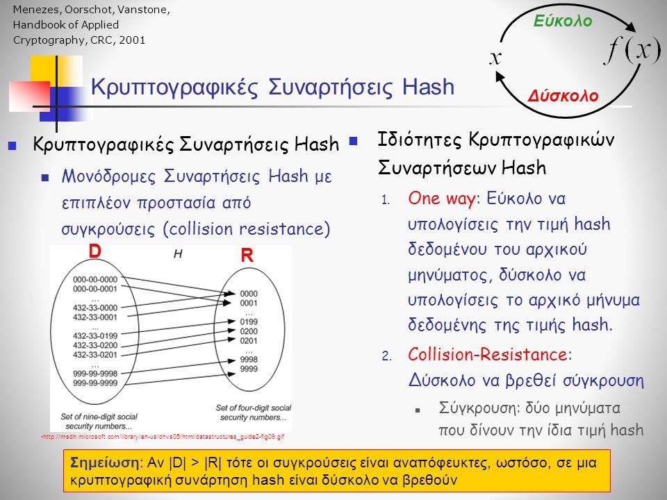  Κρυπτογραφικές Συναρτήσεις Hash  Μονόδρομες Συναρτήσεις Hash με επιπλέον προστασία από συγκρούσεις (collision resistance) Κρυπτογραφικές Συναρτήσεις Hash •http://msdn.microsoft.com/library/en-us/dnvs05/html/datastructures_guide2-fig09.gif  Ιδιότητες Κρυπτογραφικών Συναρτήσεων Hash 1.