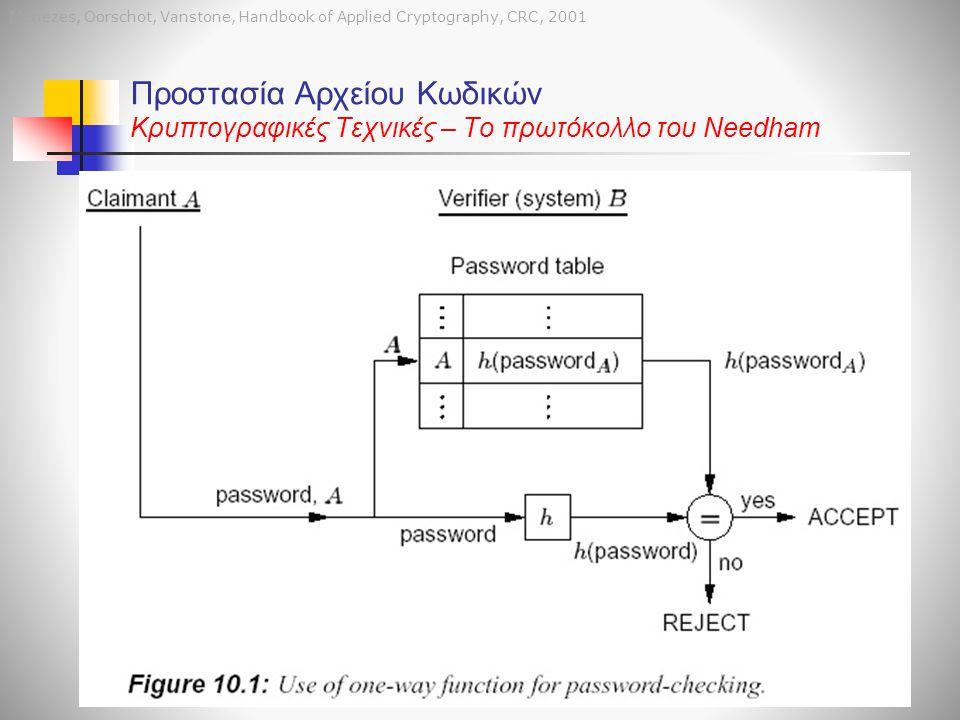 Menezes, Oorschot, Vanstone, Handbook of Applied Cryptography, CRC, 2001 Προστασία Αρχείου Κωδικών Κρυπτογραφικές Τεχνικές – Το πρωτόκολλο του Needham