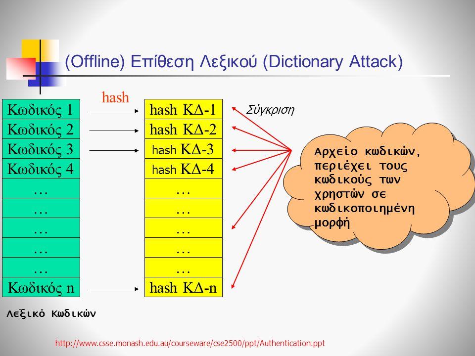 (Offline) Επίθεση Λεξικού (Dictionary Attack) Κωδικός 1 Κωδικός 2 Κωδικός 4 Κωδικός 3 Κωδικός n … … … … … hash ΚΔ-1 hash ΚΔ-2 hash ΚΔ-4 hash ΚΔ-3 hash ΚΔ-n … … … … … hash Αρχείο κωδικών, περιέχει τους κωδικούς των χρηστών σε κωδικοποιημένη μορφή Λεξικό Κωδικών http://www.csse.monash.edu.au/courseware/cse2500/ppt/Authentication.ppt Σύγκριση