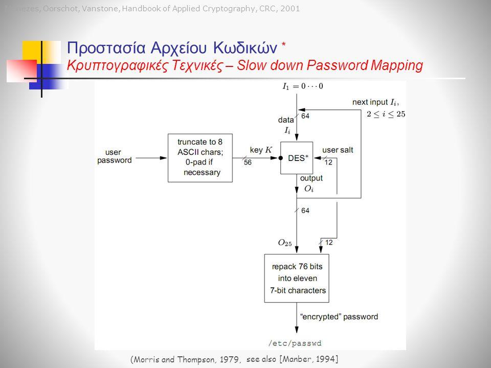 Menezes, Oorschot, Vanstone, Handbook of Applied Cryptography, CRC, 2001 Προστασία Αρχείου Κωδικών Κρυπτογραφικές Τεχνικές – Slow down Password Mappin