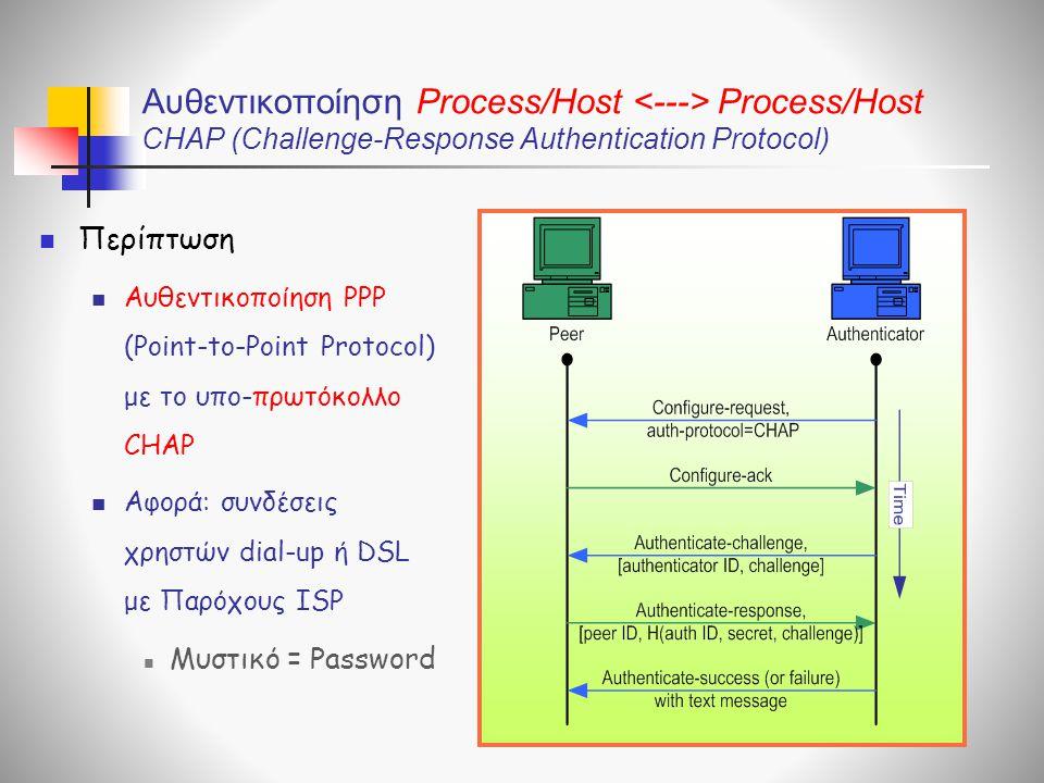 Αυθεντικοποίηση Process/Host Process/Host CHAP (Challenge-Response Authentication Protocol)  Περίπτωση  Αυθεντικοποίηση PPP (Point-to-Point Protocol) με το υπο-πρωτόκολλο CHAP  Αφορά: συνδέσεις χρηστών dial-up ή DSL με Παρόχους ISP  Μυστικό = Password