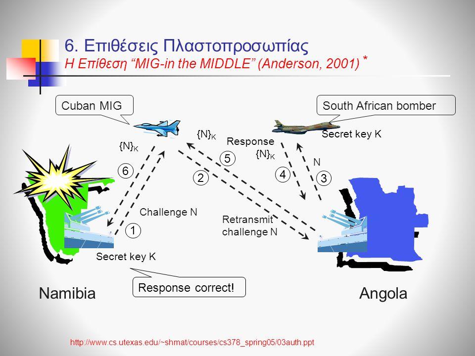 AngolaNamibia South African bomberCuban MIG Challenge N Secret key K Retransmit challenge N N Response {N} K Response correct! 6. Επιθέσεις Πλαστοπροσ