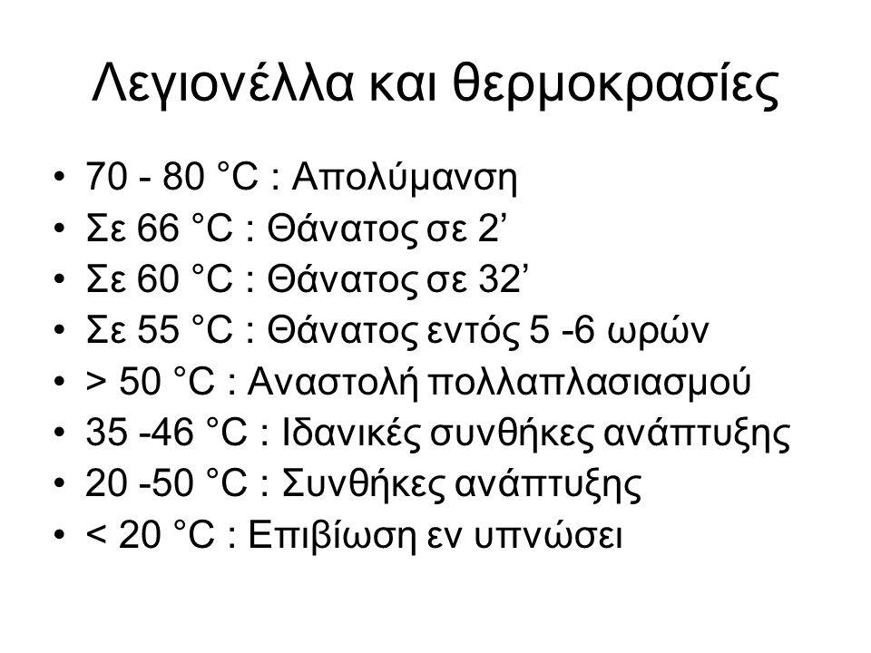 Λεγιονέλλα και θερμοκρασίες •70 - 80 °C : Απολύμανση •Σε 66 °C : Θάνατος σε 2' •Σε 60 °C : Θάνατος σε 32' •Σε 55 °C : Θάνατος εντός 5 -6 ωρών •> 50 °C