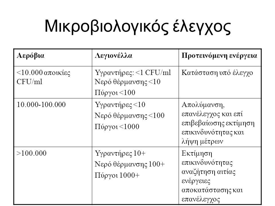 Μικροβιολογικός έλεγχος ΑερόβιαΛεγιονέλλαΠροτεινόμενη ενέργεια <10.000 αποικίες CFU/ml Υγραντήρες: <1 CFU/ml Νερό θέρμανσης <10 Πύργοι <100 Κατάσταση