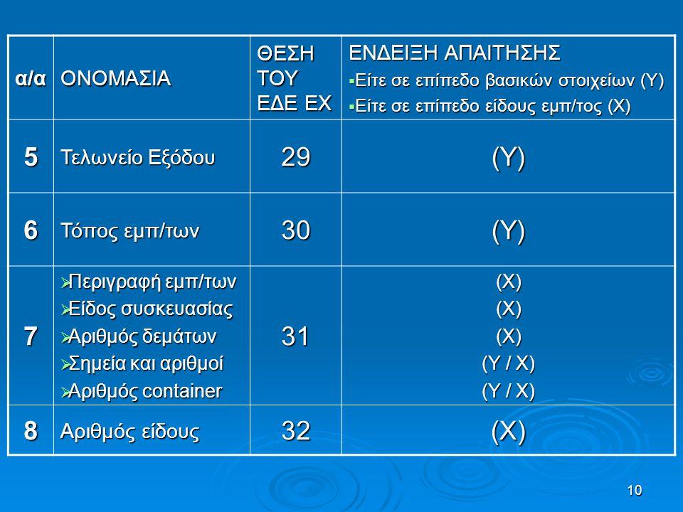 10 α/αΟΝΟΜΑΣΙΑ ΘΕΣΗ ΤΟΥ ΕΔΕ EX ΕΝΔΕΙΞΗ ΑΠΑΙΤΗΣΗΣ  Είτε σε επίπεδο βασικών στοιχείων (Υ)  Είτε σε επίπεδο είδους εμπ/τος (Χ) 5 Τελωνείο Εξόδου 29(Υ)