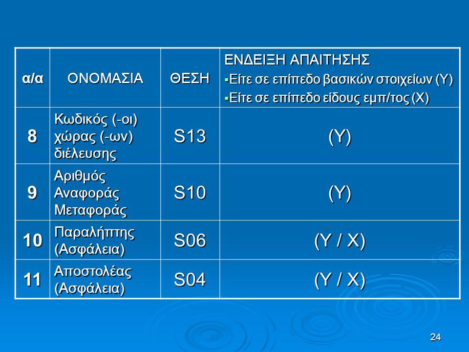 24 α/αΟΝΟΜΑΣΙΑΘΕΣΗ ΕΝΔΕΙΞΗ ΑΠΑΙΤΗΣΗΣ  Είτε σε επίπεδο βασικών στοιχείων (Υ)  Είτε σε επίπεδο είδους εμπ/τος (Χ) 8 Κωδικός (-οι) χώρας (-ων) διέλευση