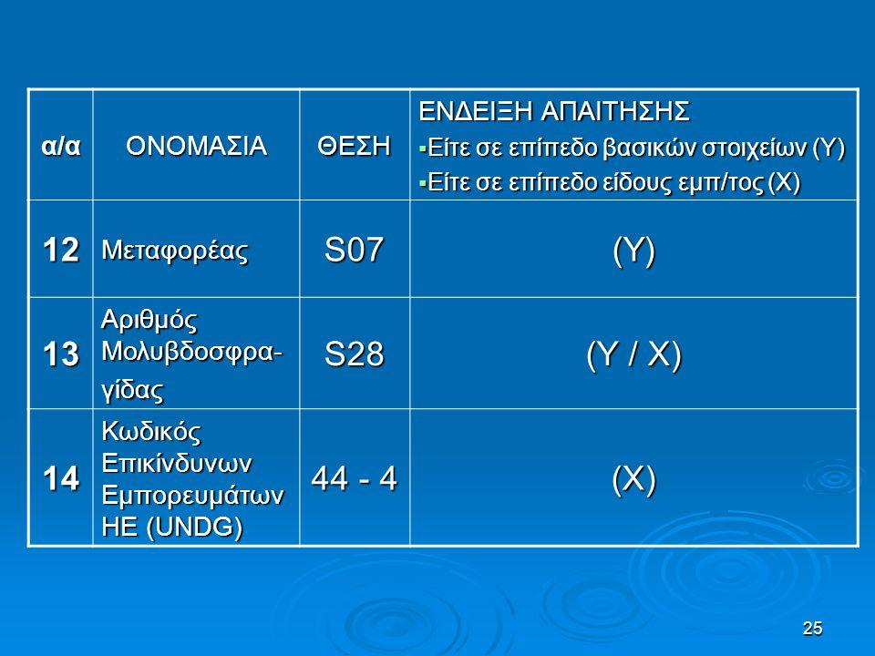 25 α/αΟΝΟΜΑΣΙΑΘΕΣΗ ΕΝΔΕΙΞΗ ΑΠΑΙΤΗΣΗΣ  Είτε σε επίπεδο βασικών στοιχείων (Υ)  Είτε σε επίπεδο είδους εμπ/τος (Χ) 12Μεταφορέας S07 (Υ) 13 Αριθμός Μολυ