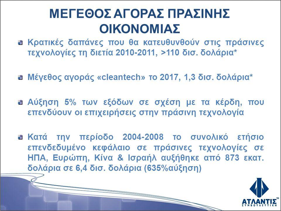 ΜΕΓΕΘΟΣ ΑΓΟΡΑΣ ΠΡΑΣΙΝΗΣ ΟΙΚΟΝΟΜΙΑΣ Κρατικές δαπάνες που θα κατευθυνθούν στις πράσινες τεχνολογίες τη διετία 2010-2011, >110 δισ.