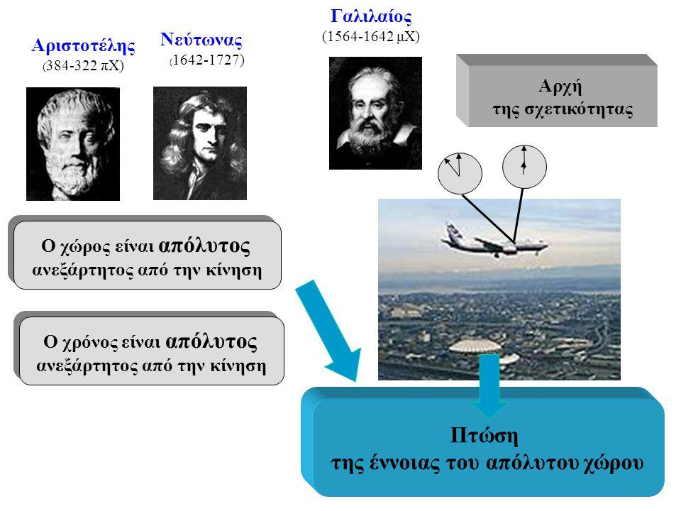 Αρχή της σχετικότητας Αριστοτέλης ( 384-322 πΧ) Γαλιλαίος (1564-1642 μΧ) Νεύτωνας ( 1642-1727) Ο χώρος είναι απόλυτος ανεξάρτητος από την κίνηση Ο χώρ