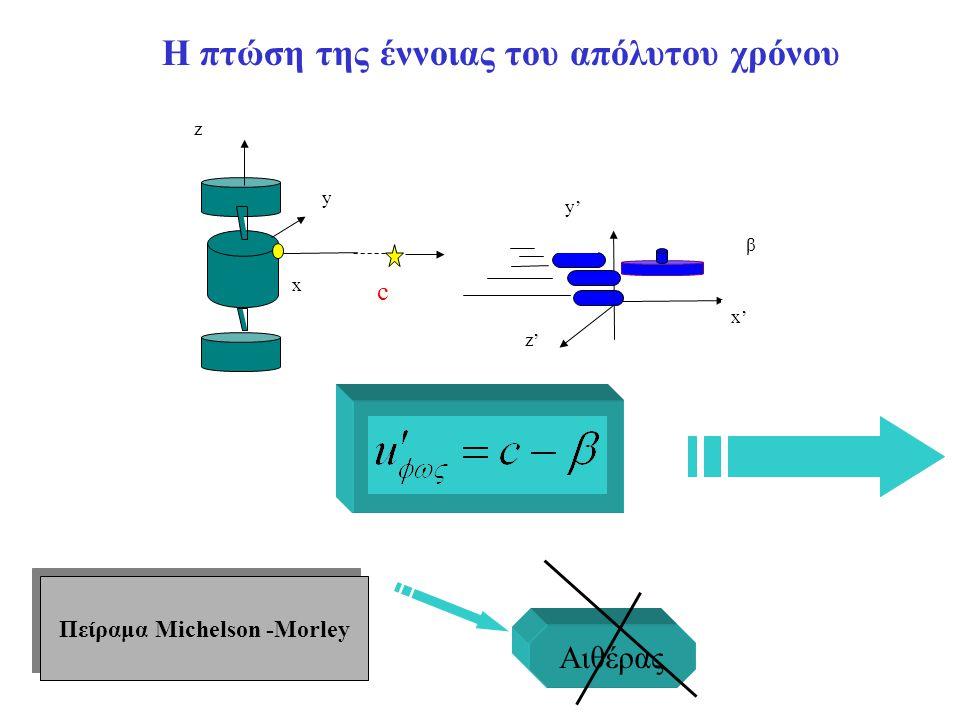 Η πτώση της έννοιας του απόλυτου χρόνου β y' x' x c y z z' Πείραμα Michelson -Morley Αιθέρας