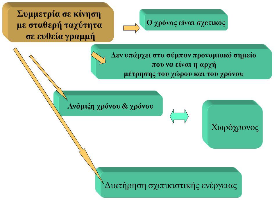 Συμμετρία σε κίνηση με σταθερή ταχύτητα σε ευθεία γραμμή Ο χρόνος είναι σχετικός Ανάμιξη χρόνου & χρόνου Δεν υπάρχει στο σύμπαν προνομιακό σημείο που