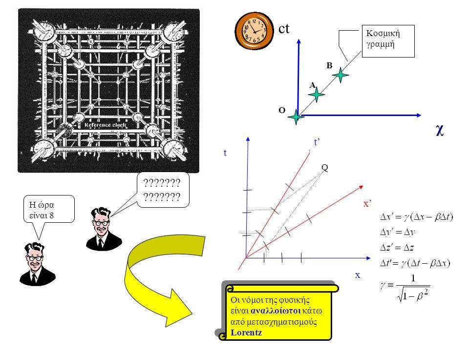 Q x t x' t' Η ώρα είναι 8 ??????? Οι νόμοι της φυσικής είναι αναλλοίωτοι κάτω από μετασχηματισμούς Lorentz χ Κοσμική γραμμή Ο Α Β ct