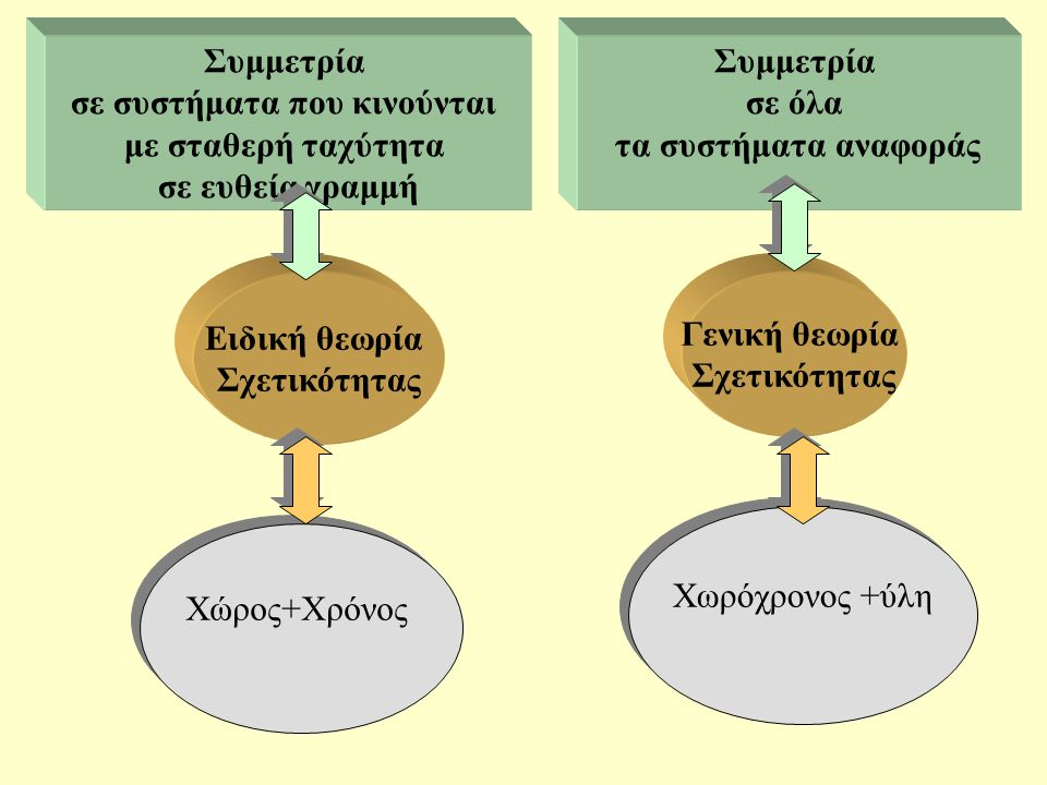 Συμμετρία σε όλα τα συστήματα αναφοράς Συμμετρία σε συστήματα που κινούνται με σταθερή ταχύτητα σε ευθεία γραμμή Ειδική θεωρία Σχετικότητας Γενική θεω