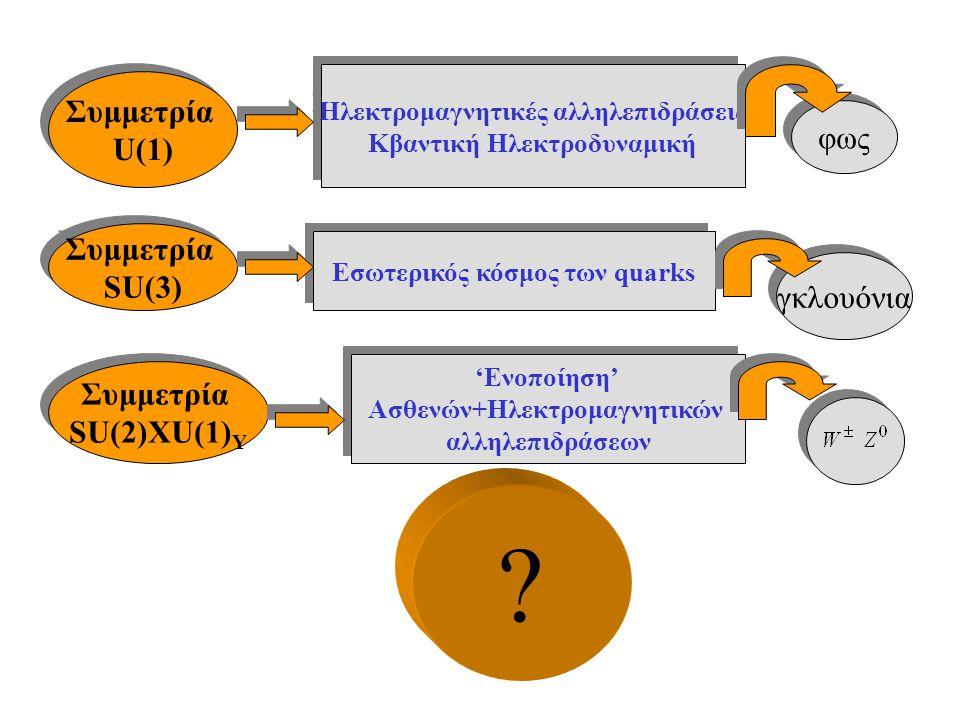 Συμμετρία U(1) Συμμετρία U(1) Συμμετρία SU(3) Συμμετρία SU(3) Συμμετρία SU(2)XU(1) Y Συμμετρία SU(2)XU(1) Y Ηλεκτρομαγνητικές αλληλεπιδράσεις Κβαντική
