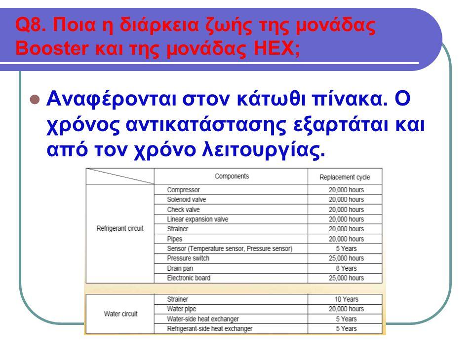 Q8. Ποια η διάρκεια ζωής της μονάδας Βοοster και της μονάδας ΗΕΧ;  Αναφέρονται στον κάτωθι πίνακα.