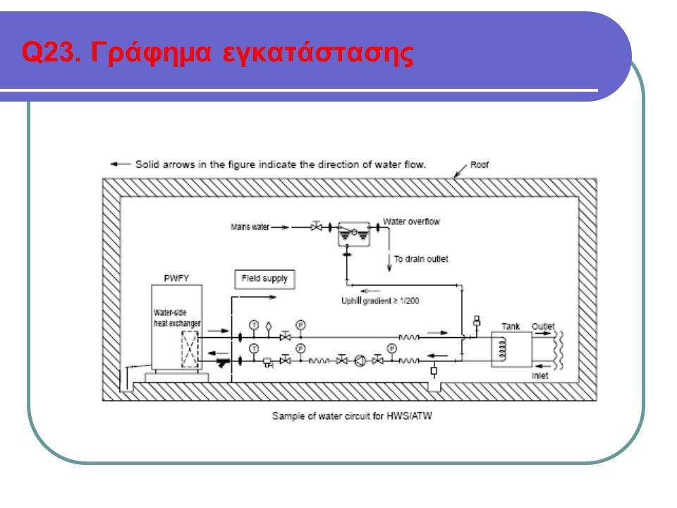 Q23. Γράφημα εγκατάστασης
