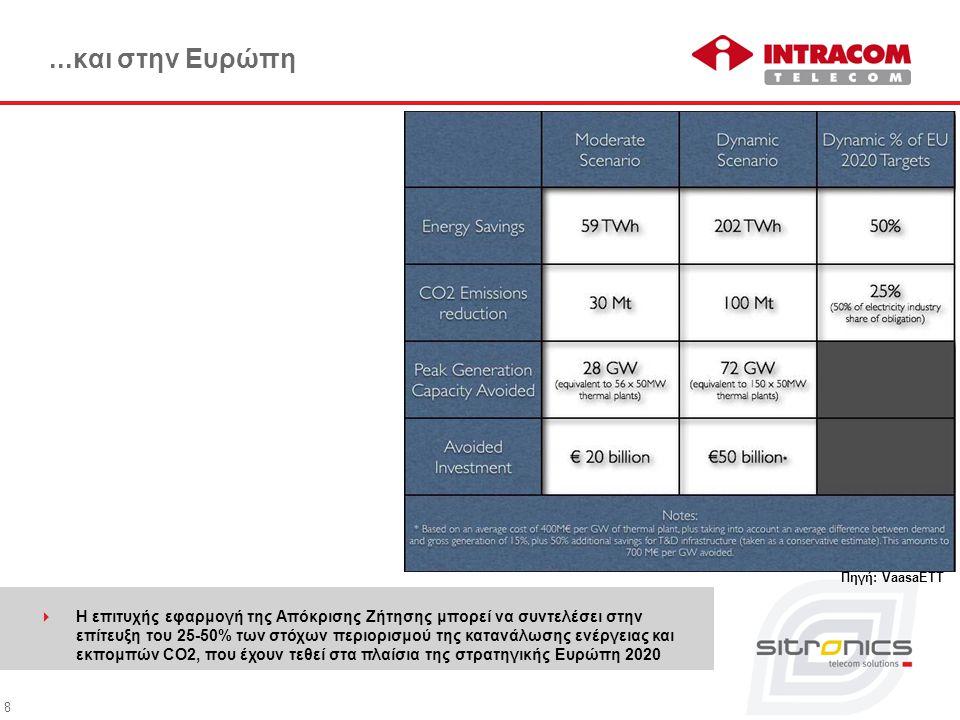 9 Συνεισφορά της Απόκρισης Ζήτησης στους ενεργειακούς στόχους της Ευρώπης 2020  Η επιτυχής εφαρμογή της Απόκρισης Ζήτησης στην Ελλάδα μπορεί να συντελέσει στην αποτροπή ανάγκης δημιουργίας 5 θερμοηλεκτρικών μονάδων της τάξης των 500 MW, στην εξοικονόμηση ενέργειας ίσης με αυτή που καταναλώνεται από μια πόλη 2m κατοίκων και 150k εμπορικών καταστημάτων, και στη μη έκλυση 4.5Mt CO2 Πηγή: Capgemini
