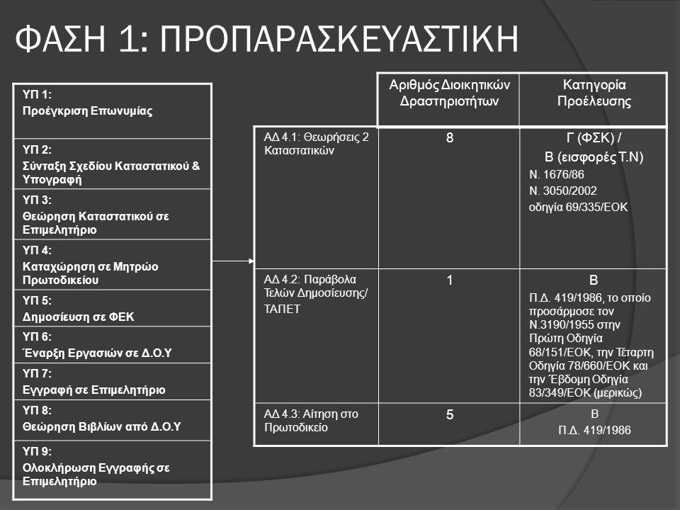 ΦΑΣΗ 1: ΠΡΟΠΑΡΑΣΚΕΥΑΣΤΙΚΗ ΥΠ 1: Προέγκριση Επωνυμίας ΥΠ 2: Σύνταξη Σχεδίου Καταστατικού & Υπογραφή ΥΠ 3: Θεώρηση Καταστατικού σε Επιμελητήριο ΥΠ 4: Κα