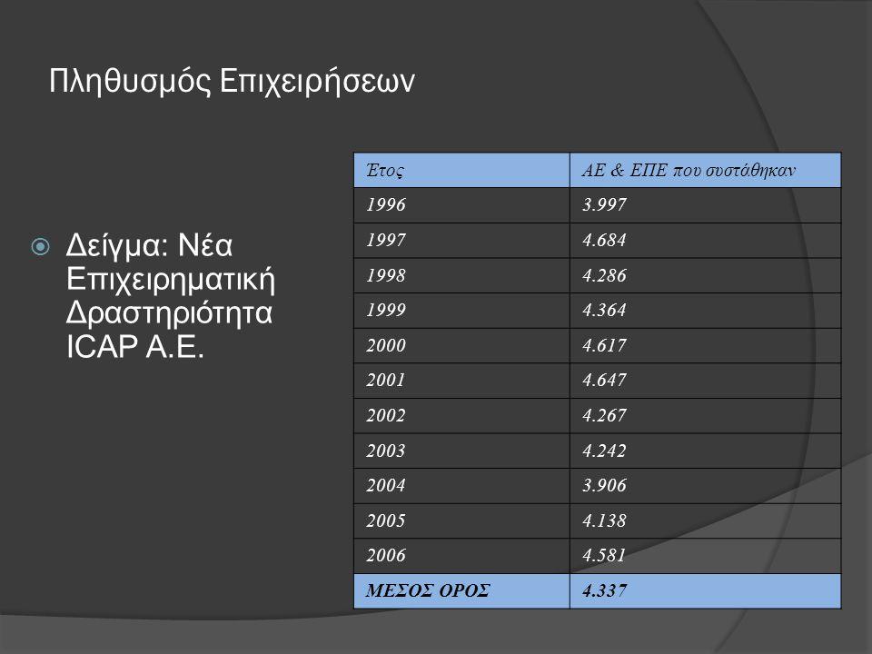 Πληθυσμός Επιχειρήσεων  Δείγμα: Νέα Επιχειρηματική Δραστηριότητα ICAP Α.Ε. ΈτοςΑΕ & ΕΠΕ που συστάθηκαν 19963.997 19974.684 19984.286 19994.364 20004.