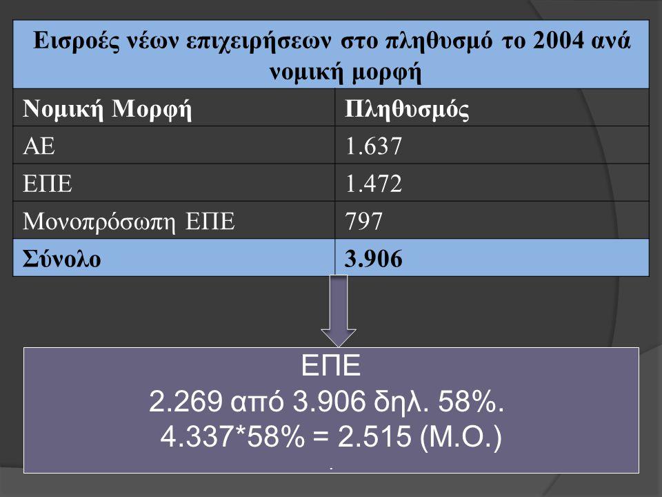 Εισροές νέων επιχειρήσεων στο πληθυσμό το 2004 ανά νομική μορφή Νομική ΜορφήΠληθυσμός ΑΕ1.637 ΕΠΕ1.472 Μονοπρόσωπη ΕΠΕ797 Σύνολο3.906 ΕΠΕ 2.269 από 3.