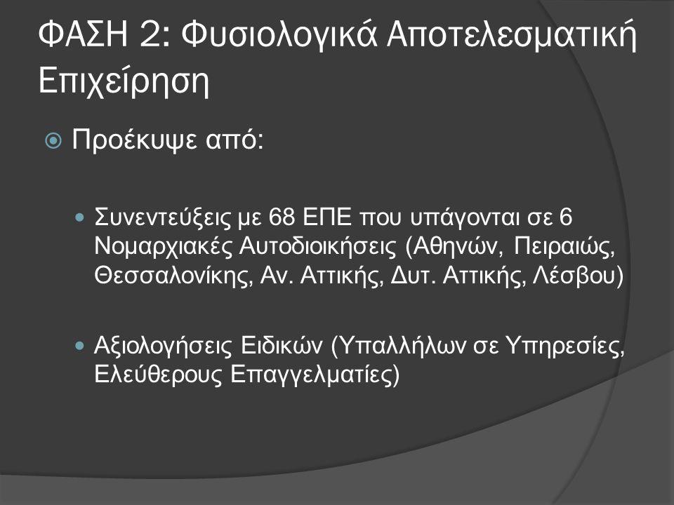ΦΑΣΗ 2: Φυσιολογικά Αποτελεσματική Επιχείρηση  Προέκυψε από:  Συνεντεύξεις με 68 ΕΠΕ που υπάγονται σε 6 Νομαρχιακές Αυτοδιοικήσεις (Αθηνών, Πειραιώς