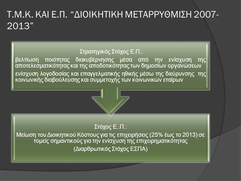 """Τ.Μ.Κ. ΚΑΙ Ε.Π. """"ΔΙΟΙΚΗΤΙΚΗ ΜΕΤΑΡΡΥΘΜΙΣΗ 2007- 2013"""" Στόχος Ε..Π.: Μείωση του Διοικητικού Κόστους για τις επιχειρήσεις (25% έως το 2013) σε τομείς σημ"""