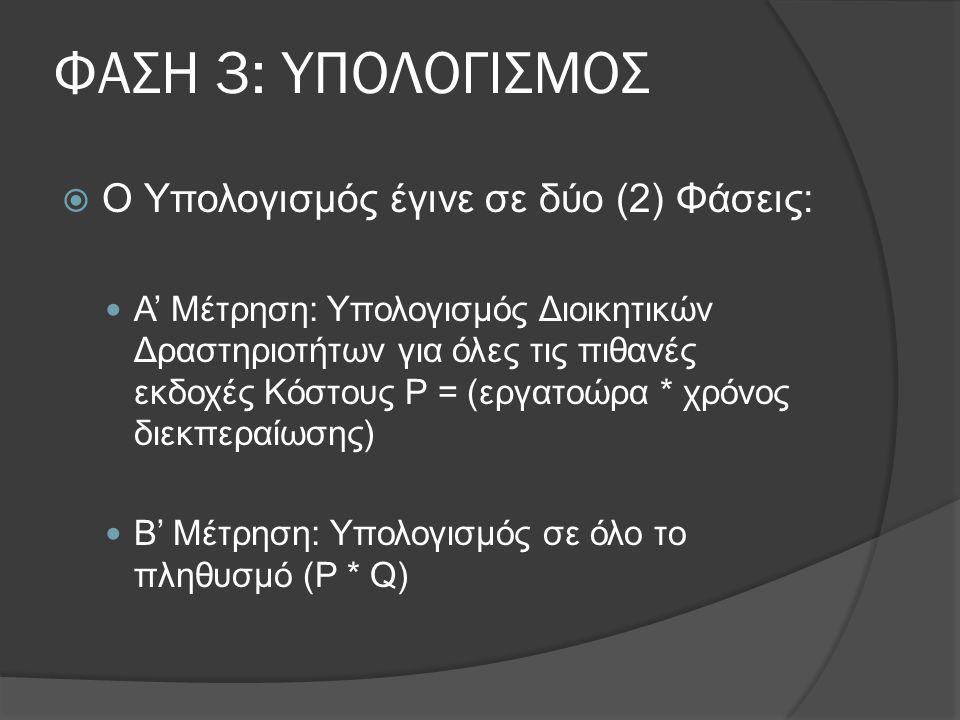 ΦΑΣΗ 3: ΥΠΟΛΟΓΙΣΜΟΣ  Ο Υπολογισμός έγινε σε δύο (2) Φάσεις:  Α' Μέτρηση: Υπολογισμός Διοικητικών Δραστηριοτήτων για όλες τις πιθανές εκδοχές Κόστους