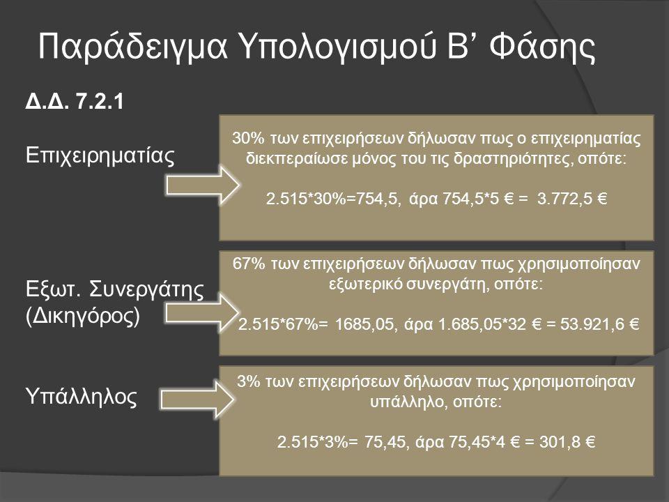 Παράδειγμα Υπολογισμού Β' Φάσης Δ.Δ. 7.2.1 Επιχειρηματίας Εξωτ. Συνεργάτης (Δικηγόρος) Υπάλληλος 30% των επιχειρήσεων δήλωσαν πως ο επιχειρηματίας διε
