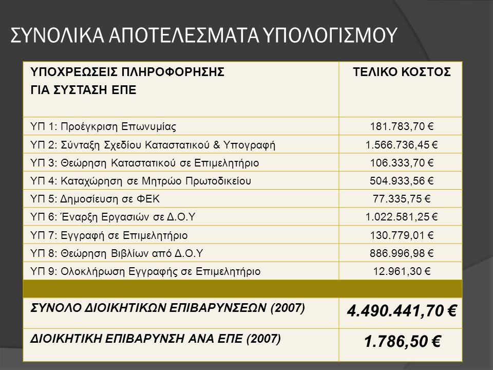 ΣΥΝΟΛΙΚΑ ΑΠΟΤΕΛΕΣΜΑΤΑ ΥΠΟΛΟΓΙΣΜΟΥ ΥΠΟΧΡΕΩΣΕΙΣ ΠΛΗΡΟΦΟΡΗΣΗΣ ΓΙΑ ΣΥΣΤΑΣΗ ΕΠΕ ΤΕΛΙΚΟ ΚΟΣΤΟΣ ΥΠ 1: Προέγκριση Επωνυμίας181.783,70 € ΥΠ 2: Σύνταξη Σχεδίου