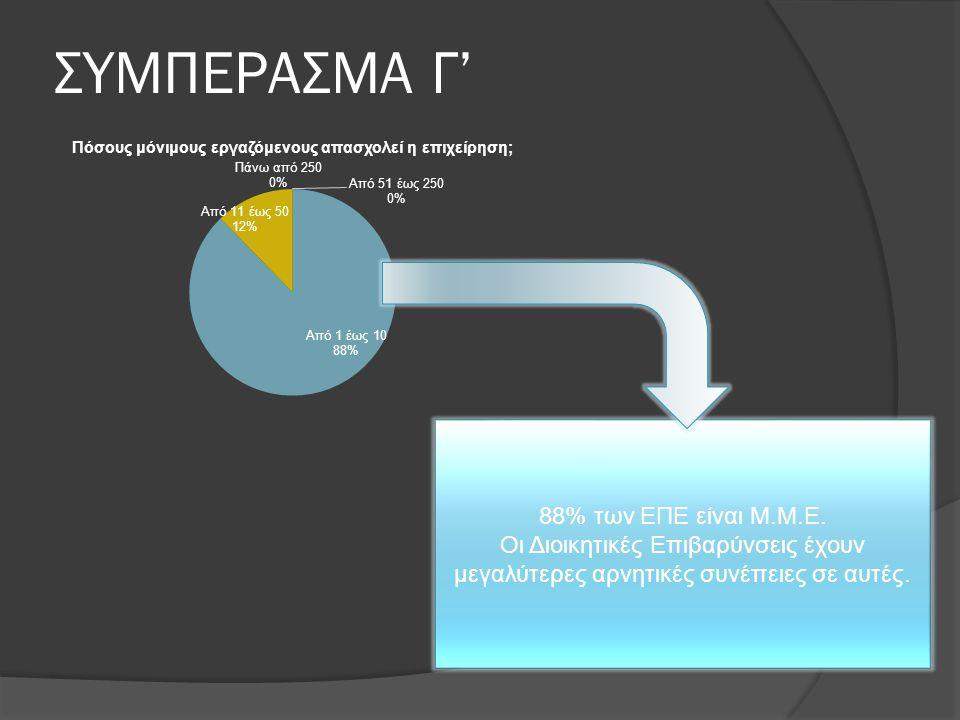 ΣΥΜΠΕΡΑΣΜΑ Γ' 88% των ΕΠΕ είναι Μ.Μ.Ε. Οι Διοικητικές Επιβαρύνσεις έχουν μεγαλύτερες αρνητικές συνέπειες σε αυτές.