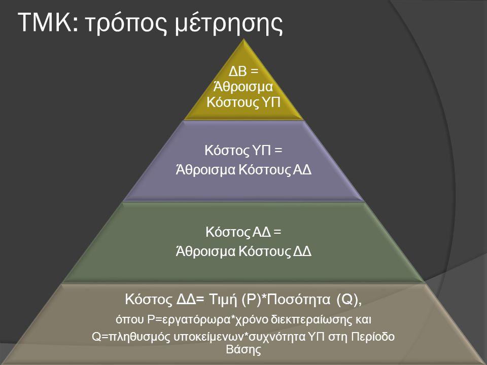 ΤΜΚ: τρόπος μέτρησης ΔΒ = Άθροισμα Κόστους ΥΠ Κόστος ΥΠ = Άθροισμα Κόστους ΑΔ Κόστος ΑΔ = Άθροισμα Κόστους ΔΔ Κόστος ΔΔ= Τιμή (P)*Ποσότητα (Q), όπου P